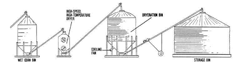 Excellent Grain Bin Diagram Wiring Diagram Wiring Cloud Hisonuggs Outletorg