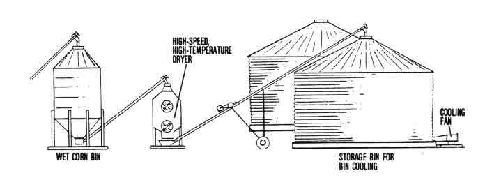 grain bin diagram