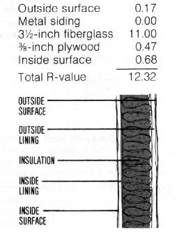 Ae 95 - Insulation r value for exterior walls ...