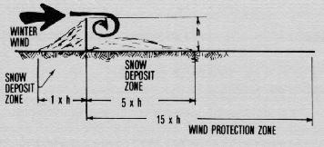Ncr 191 the area of wind and snow protection for a solid fence then extends from about five to fifteen times the fence height downwind publicscrutiny Image collections