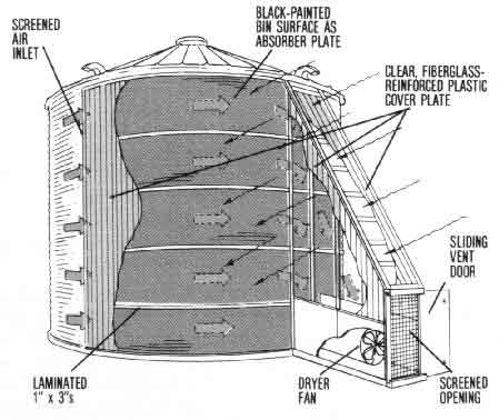 Inside Grain Bin House Plans