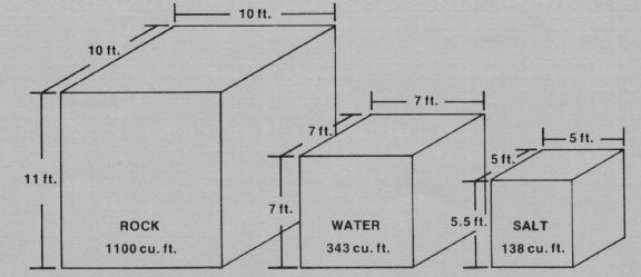 comparative volumes for the same amount of heat storage using three different storage materials