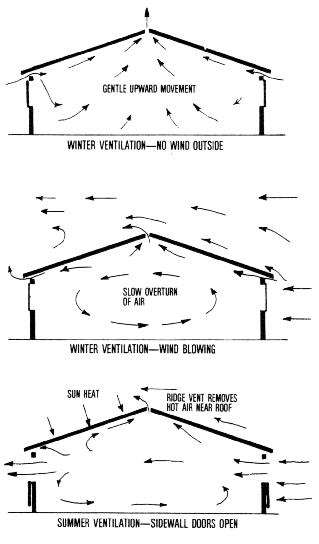 Cattle Barn Designs Principles Of Natural Ventilation